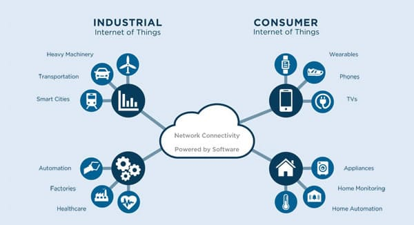 an application of the internet of things